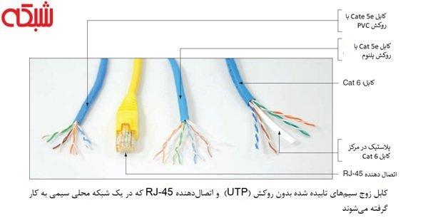 آشنایی با انواع کابلها و استاندارد کابلکشی شبکه 3