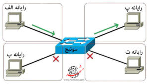 سوئیچ شبکه